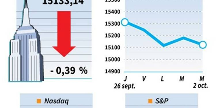 Wall Street clôture en baisse