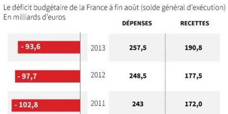 Déficit budgétaire de l'Etat de 94 milliards d'euros à fin août
