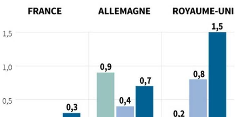 L'OCDE plus optimiste pour la croissance française