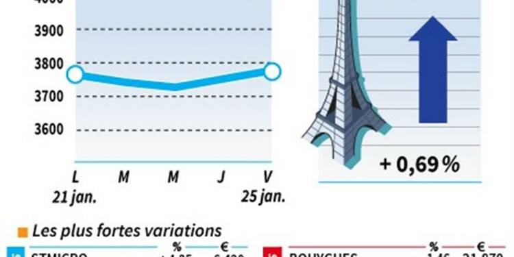 Les valeurs à suivre à la mi-séance de la Bourse de Paris