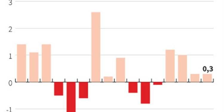 Le PIB japonais progresse au 4e trimestre, mais déçoit les attentes