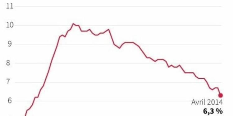 Le chômage au plus bas depuis plus de cinq ans aux Etats-Unis