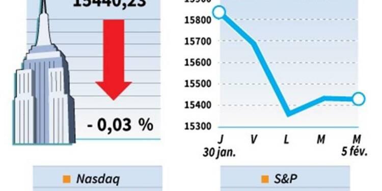 Le Dow Jones perd 0,03%, le Nasdaq cède 0,50%