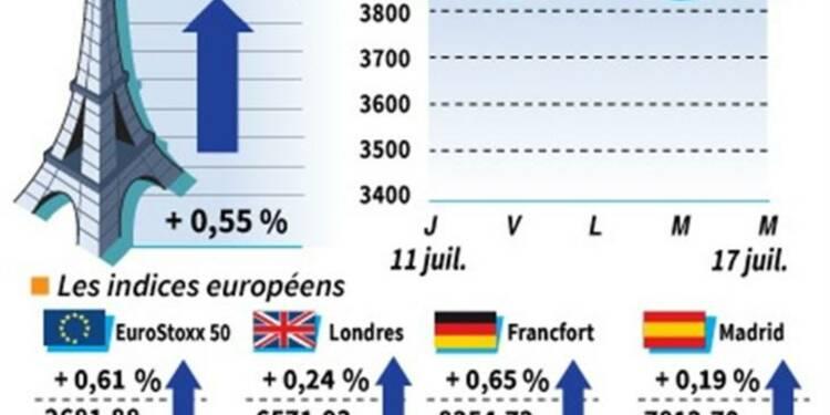 Les Bourses européennes ont terminé en hausse