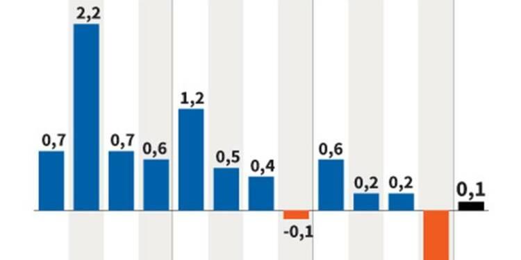 Contraction de 0,2% du PIB de la zone euro au 1er trimestre