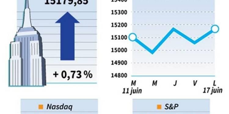 Le Dow Jones gagne 0,73%, le Nasdaq prend 0,83%