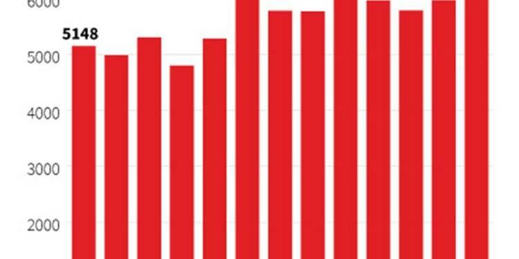 Plus forte hausse des exportations en trois ans au Japon