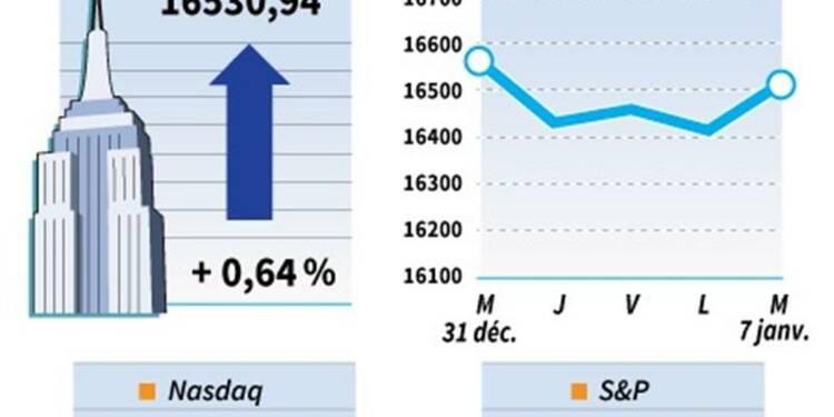 Le Dow Jones gagne 0,64%, le Nasdaq prend 0,96%