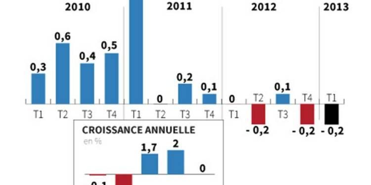 L'économie française replonge en récession