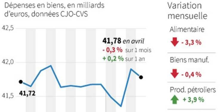 Recul de la consommation des ménages français en avril