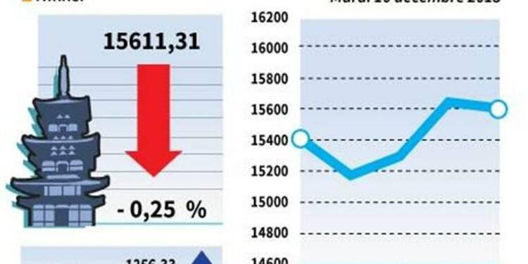 La Bourse de Tokyo finit en baisse de 0,25%