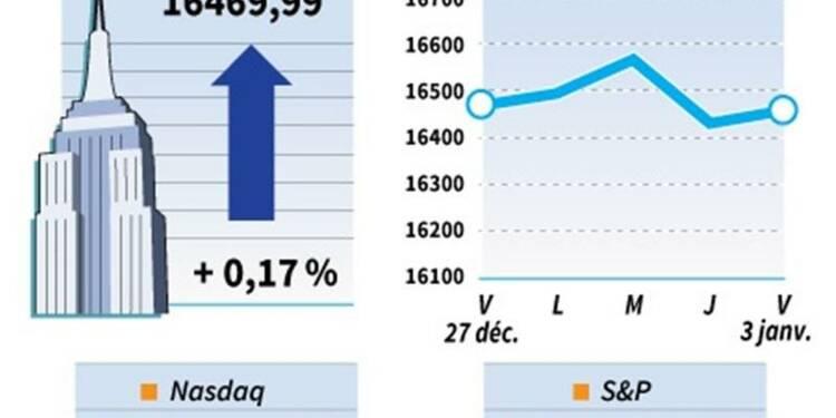 Le Dow Jones reprend 0,17%, le Nasdaq perd 0,27%