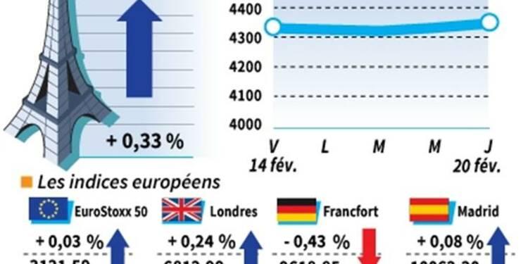 Les marchés européens dans le désordre, Paris gagne 0,33%