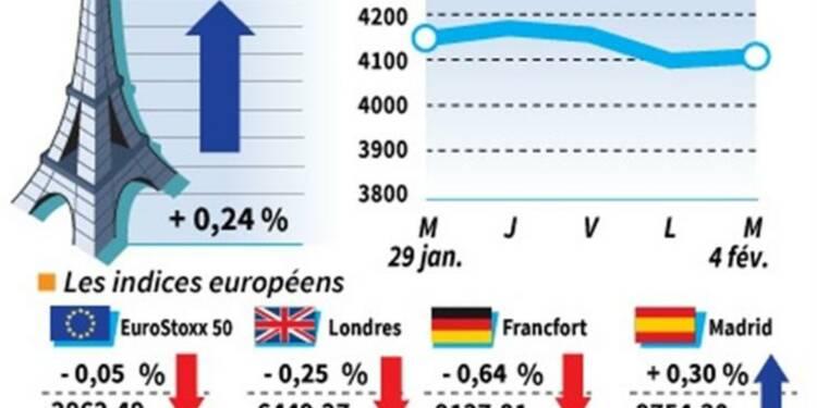 Les marchés européens terminent sur une note irrégulière