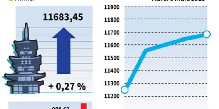 La Bourse de Tokyo finit en hausse de 0,27%