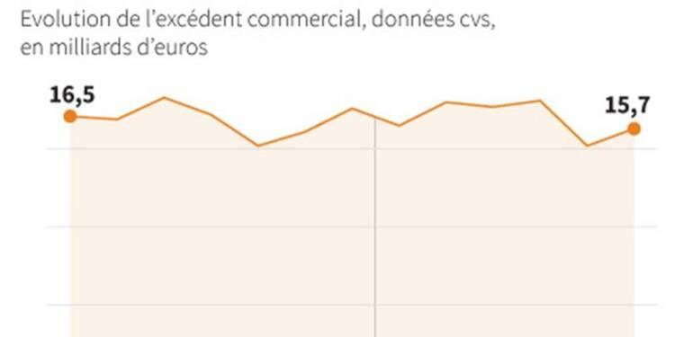 L'excédent commercial allemand supérieur aux attentes
