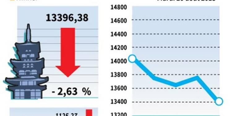 La Bourse de Tokyo finit en baisse de 2,63%