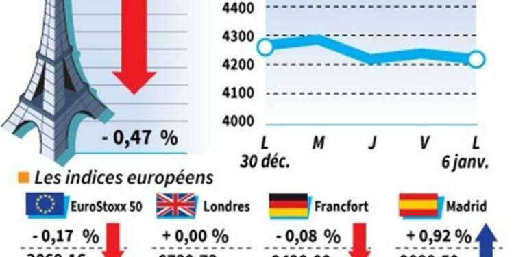 Les Bourses européennes clôturent dans le désordre
