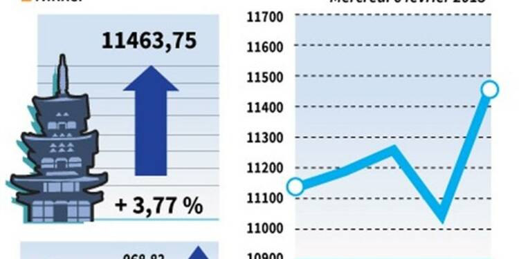 La Bourse de Tokyo finit en hausse de 3,77%