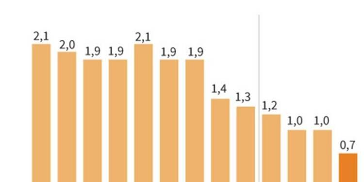Baisse de 0,1% des prix à la consommation en avril