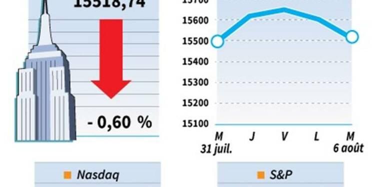 Wall Street finit une nouvelle fois en baisse