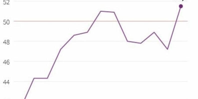 La croissance dans les services au plus haut depuis début 2012