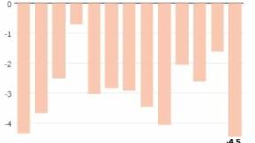 Comptes courants déficitaires de 3,9 milliards en janvier