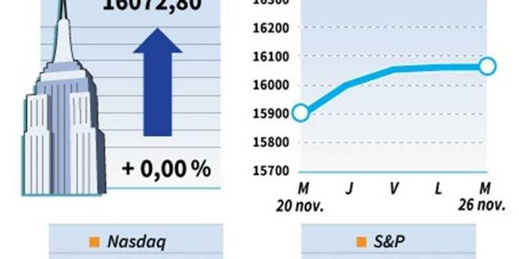 Le Dow Jones gagne 0,01%, le Nasdaq prend 0,58%