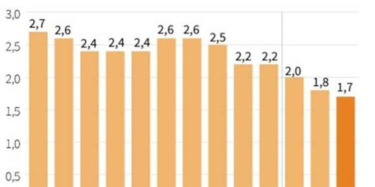 L'inflation annuelle en recul à 1,7% en mars dans la zone euro