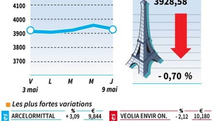 Les valeurs suivies à la clôture de Bourse de Paris
