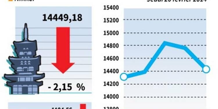 La Bourse de Tokyo finit en baisse de 2,15%