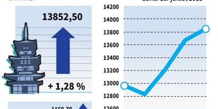 La Bourse de Tokyo finit en hausse de 1,28%