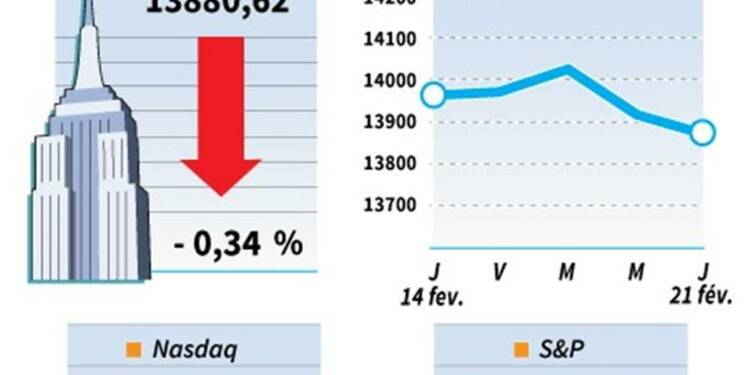 Wall Street termine en baisse
