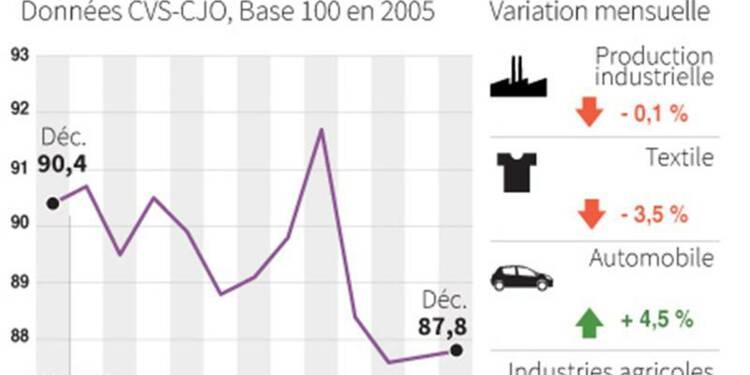 La production industrielle française en baisse de 0,1% en décembre