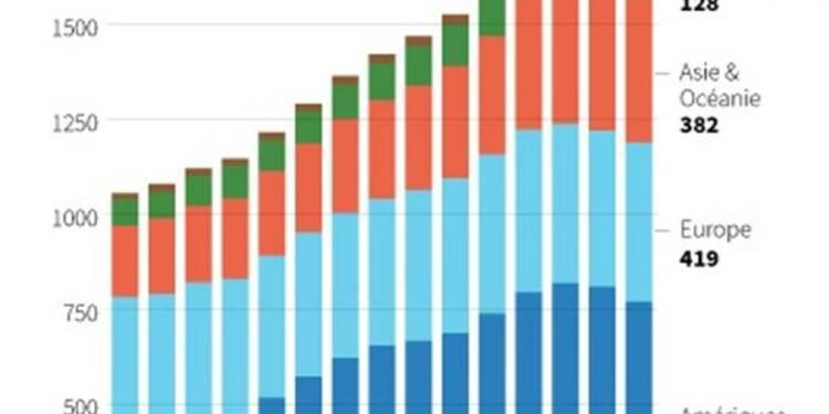 Baisse des dépenses militaires dans le monde en 2012