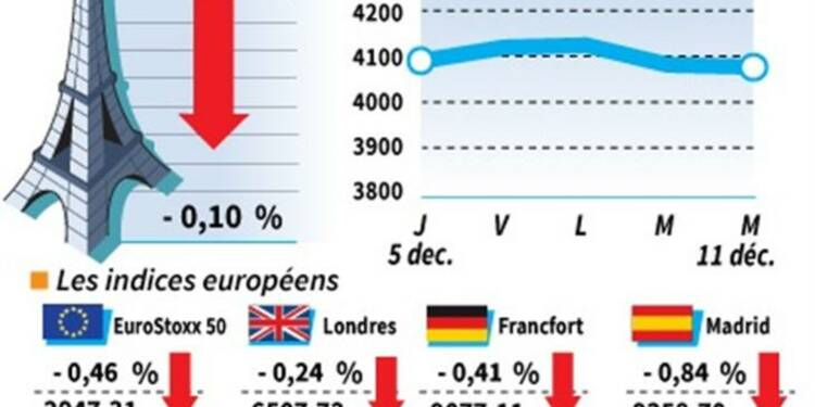 Les Bourses européennes terminent dans le rouge