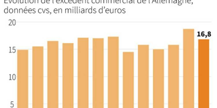 Baisse de l'excédent commercial allemand en octobre
