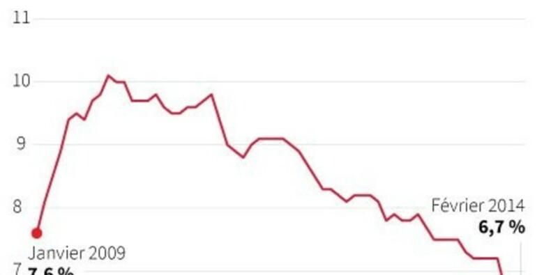 La croissance de l'emploi américain s'est accélérée en février