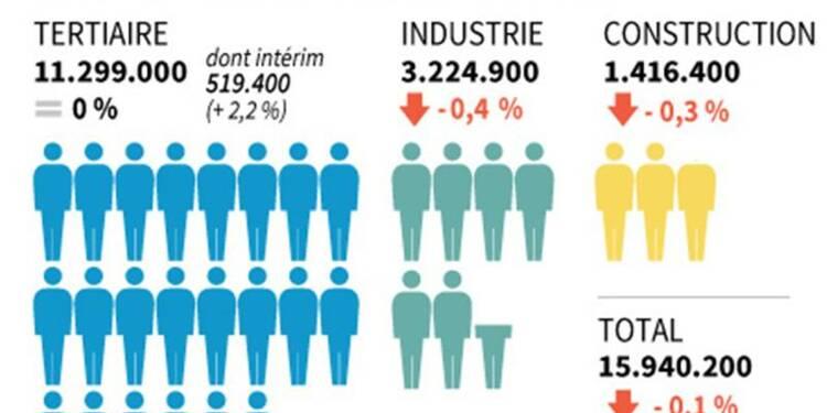 Recul de 0,1% de l'emploi salarié marchand au 1er trimestre