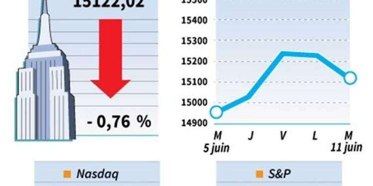 Le Dow Jones perd 0,76% à la clôture