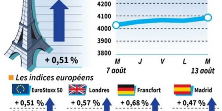 Les Bourses européennes clôturent sur des gains