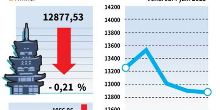 La Bourse de Tokyo termine en baisse une séance très volatile