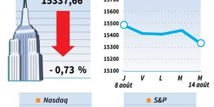 Le Dow Jones perd 0,74%, le Nasdaq cède 0,41%