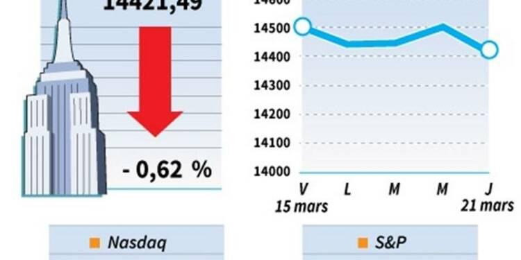 Le Dow Jones perd 0,62%,  le Nasdaq cède 0,97%