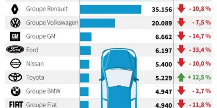 Chute de 12,1% des immatriculations de voitures neuves en février
