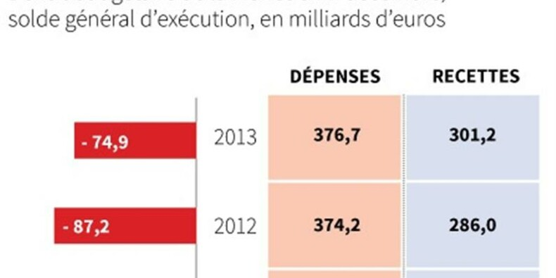 Le déficit budgétaire 2013 de la France atteint 74,9 milliards