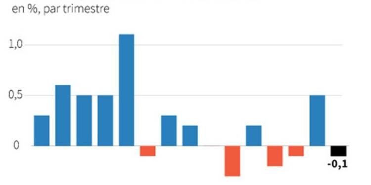 Le PIB de la France au 3e trimestre en baisse de 0,1%