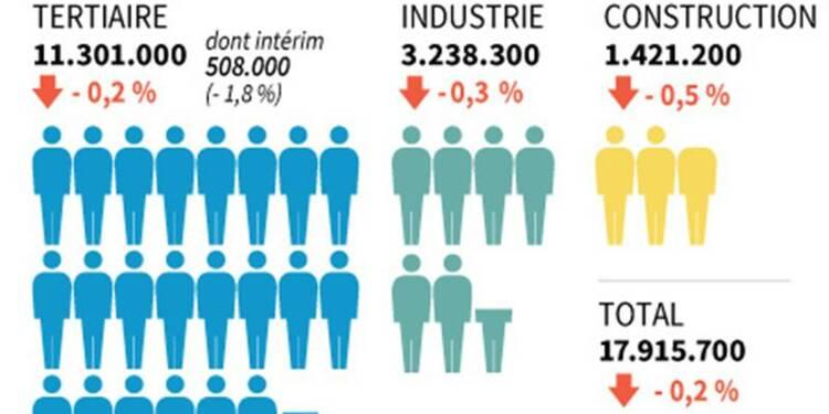 Plus de 40.000 emplois détruits dans le secteur marchand au 4e trimestre