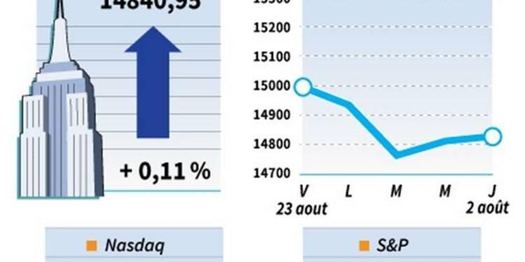 Le Dow Jones gagne 0,11%, le Nasdaq prend 0,75%
