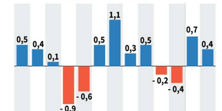 Prix à la production en hausse de 0,4% en février